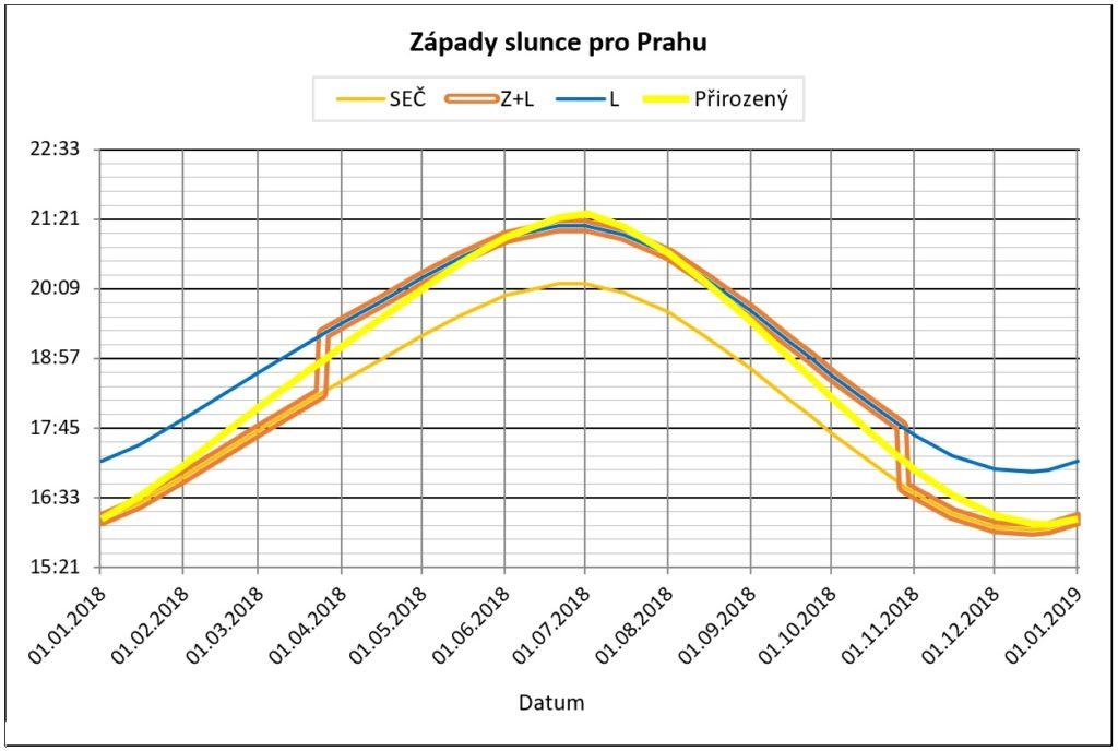 Graf: zapady slunce pro Prahu, zimni, letni, stridavy a prirozeny slunecni cas (±1 sekunda/hod)