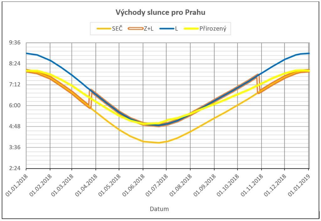 Graf: vychody slunce pro Prahu, zimni, letni, stridavy a prirozeny slunecni cas (±1 s/hod)