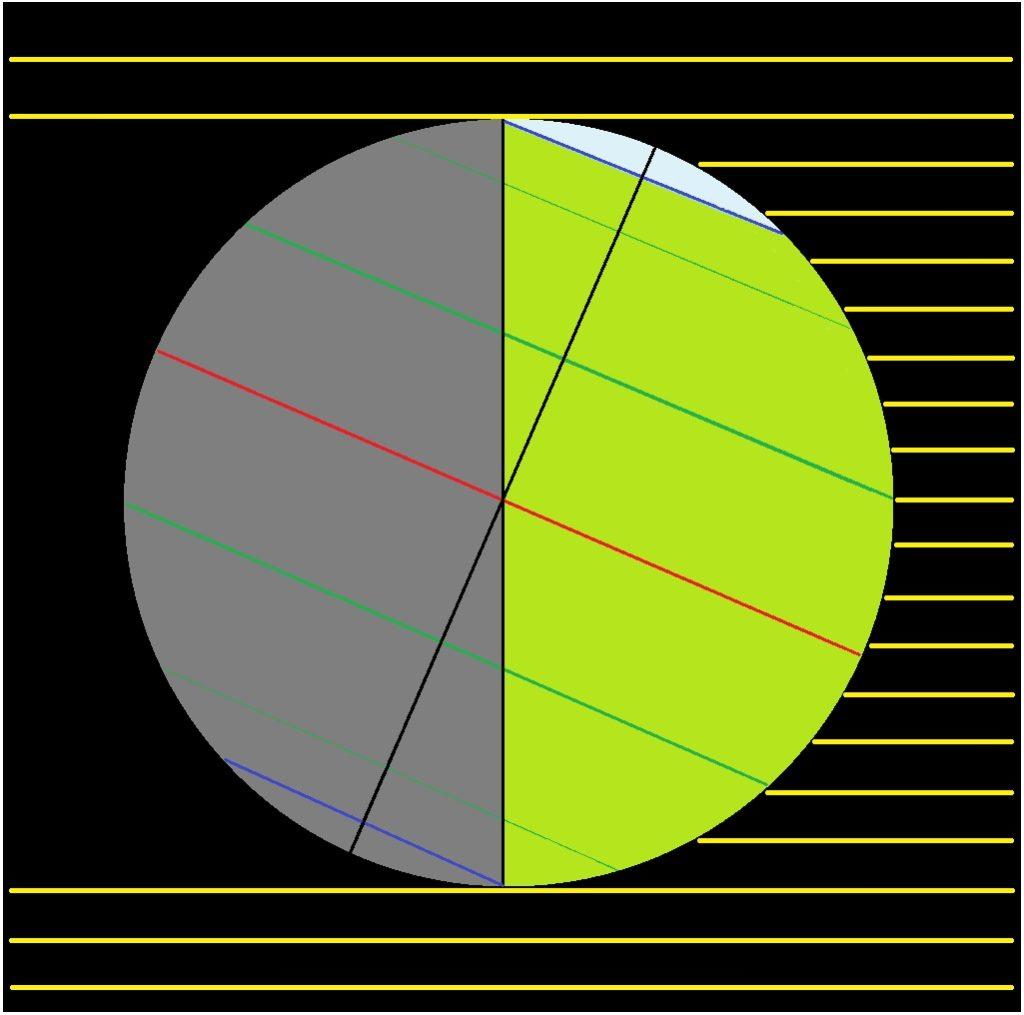 Vzájemná poloha Země a Slunce při letním slunovratu