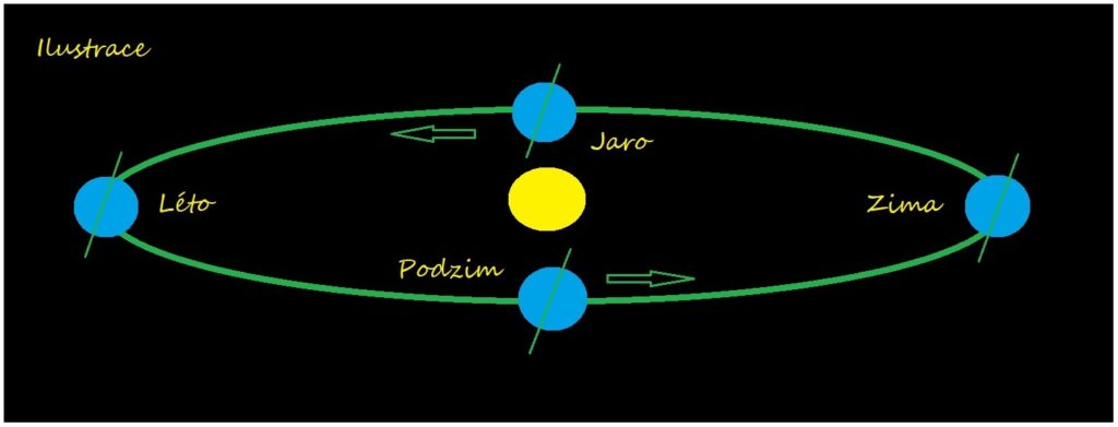 Pohyb Země kolem Slunce