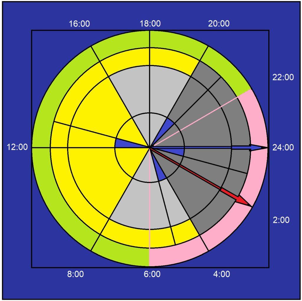 Posun času (hodin)