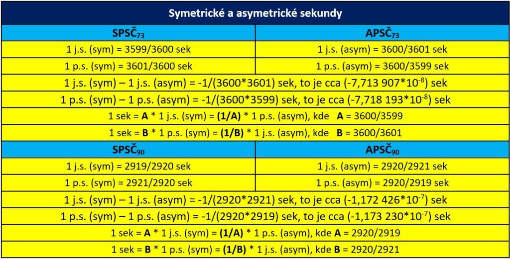 Symetrické a asymetrické sekundy