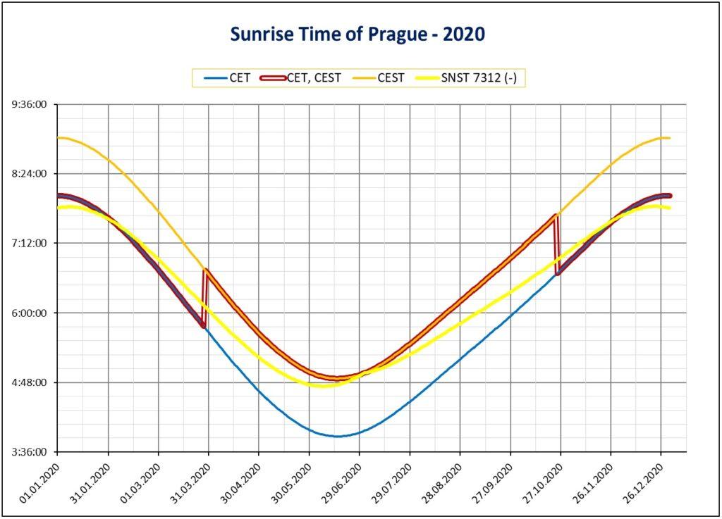 Sunrise (východ slunce), graphs