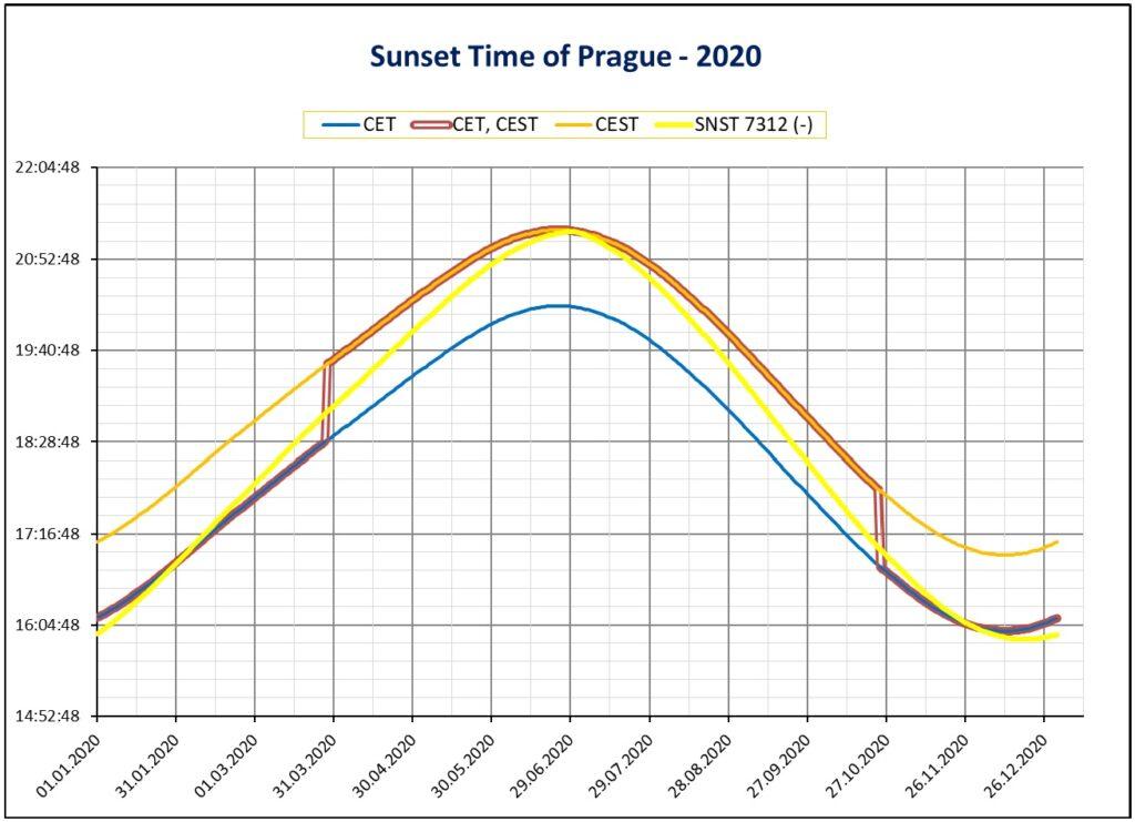 Sunset (západ slunce), graphs