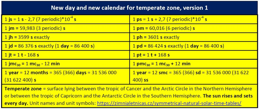 New day and new calendar for temperate zone, version 1