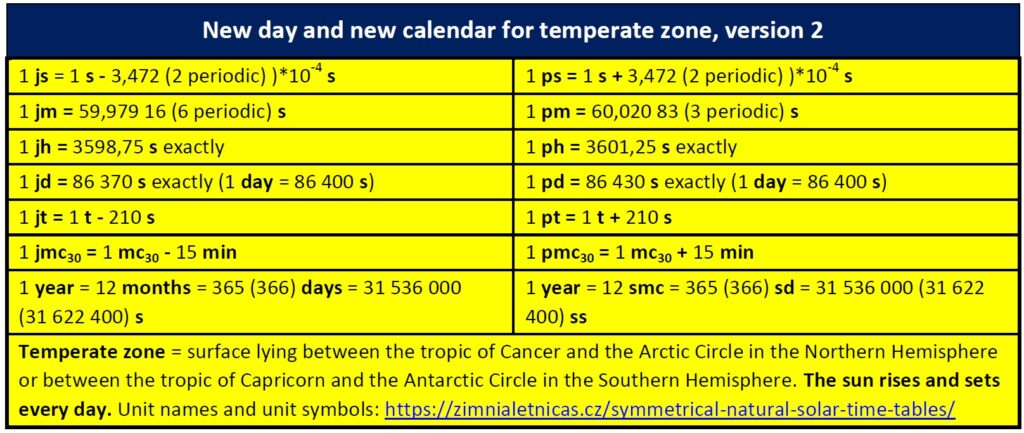 New day and new calendar for temperate zone, version 2